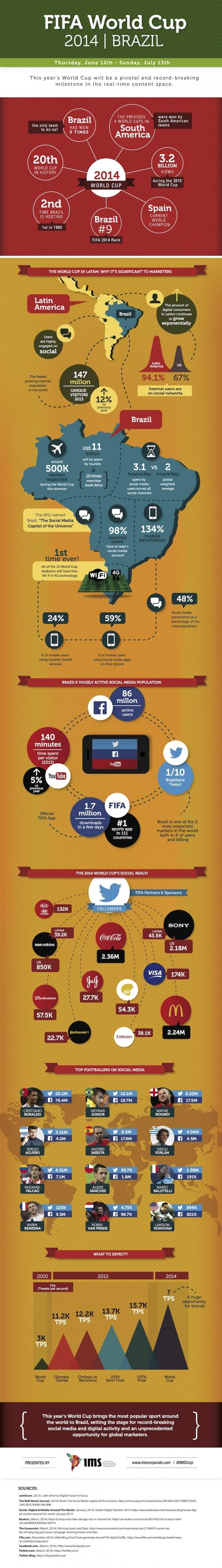 brazil-world-cup-social